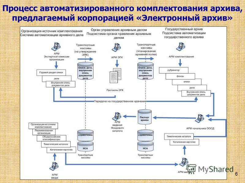 Процесс автоматизированного комплектования архива, предлагаемый корпорацией «Электронный архив» 6