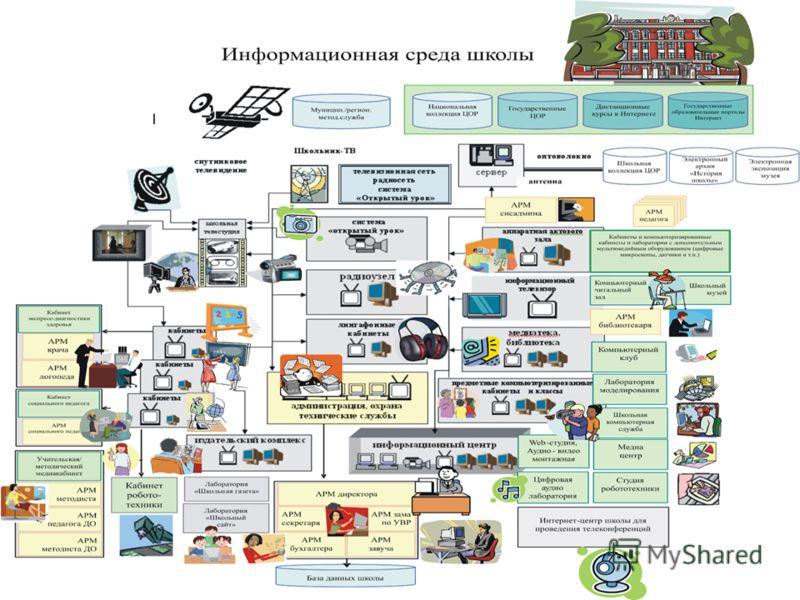 Информационная среда школы