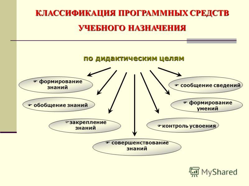 формирование умений по дидактическим целям контроль усвоения обобщение знаний сообщение сведений закрепление знаний совершенствование знаний формирование знаний КЛАССИФИКАЦИЯ ПРОГРАММНЫХ СРЕДСТВ УЧЕБНОГО НАЗНАЧЕНИЯ