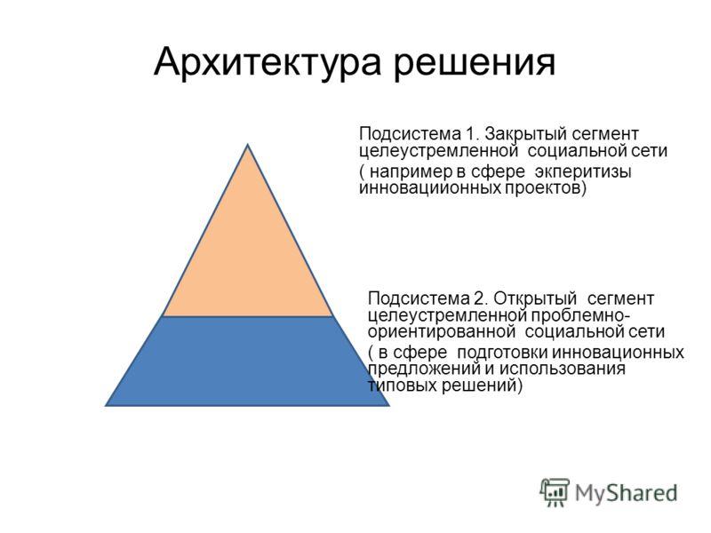 Архитектура решения Подсистема 1. Закрытый сегмент целеустремленной социальной сети ( например в сфере экперитизы инновациионных проектов) Подсистема 2. Открытый сегмент целеустремленной проблемно- ориентированной социальной сети ( в сфере подготовки
