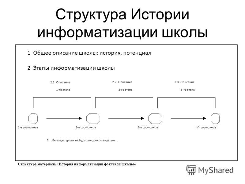 Структура Истории информатизации школы 1 Общее описание школы: история, потенциал 2 Этапы информатизации школы 2.1. Описание 1-го этапа 2.2. Описание 2-го этапа 2.3. Описание 3-го этапа 3. Выводы, уроки на будущее, рекомендации. 1-е состояние2-е сост