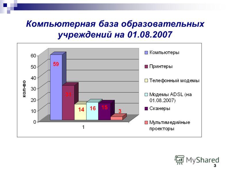 3 Компьютерная база образовательных учреждений на 01.08.2007