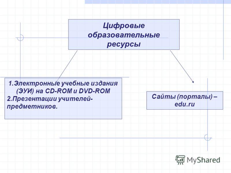 Цифровые образовательные ресурсы 1.Электронные учебные издания (ЭУИ) на CD-ROM и DVD-ROM 2.Презентации учителей- предметников. Сайты (порталы) – edu.ru