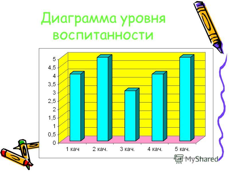 Диаграмма уровня воспитанности