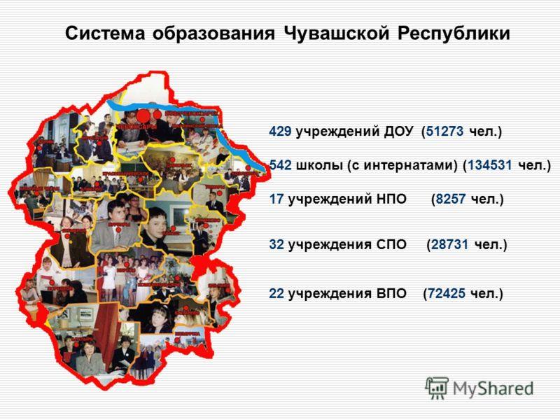Система образования Чувашской Республики 429 учреждений ДОУ (51273 чел.) 542 школы (с интернатами) (134531 чел.) 17 учреждений НПО (8257 чел.) 32 учреждения СПО (28731 чел.) 22 учреждения ВПО (72425 чел.)
