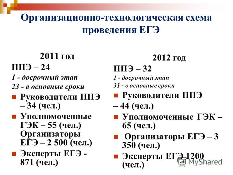 Организационно-технологическая схема проведения ЕГЭ 2011 год ППЭ – 24 1 - досрочный этап 23 - в основные сроки Руководители ППЭ – 34 (чел.) Уполномоченные ГЭК – 55 (чел.) Организаторы ЕГЭ – 2 500 (чел.) Эксперты ЕГЭ - 871 (чел.) 2012 год ППЭ – 32 1 -
