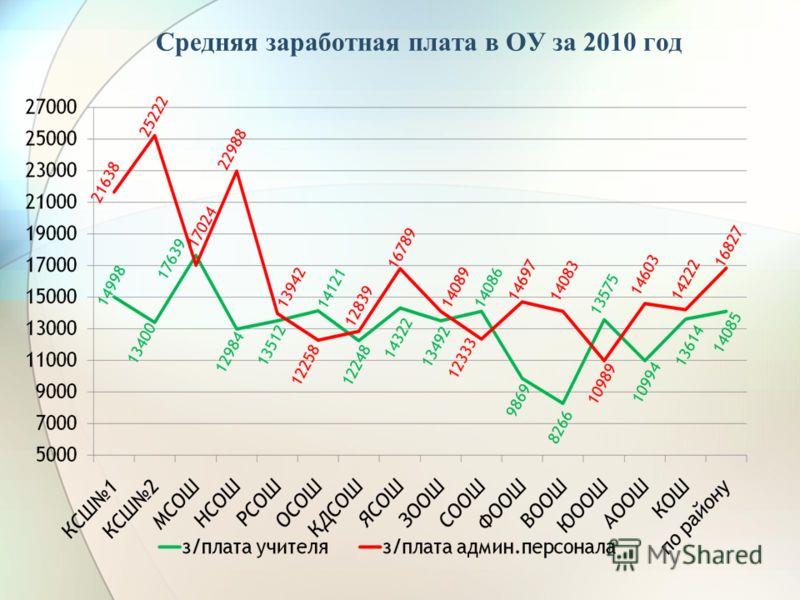Средняя заработная плата в ОУ за 2010 год