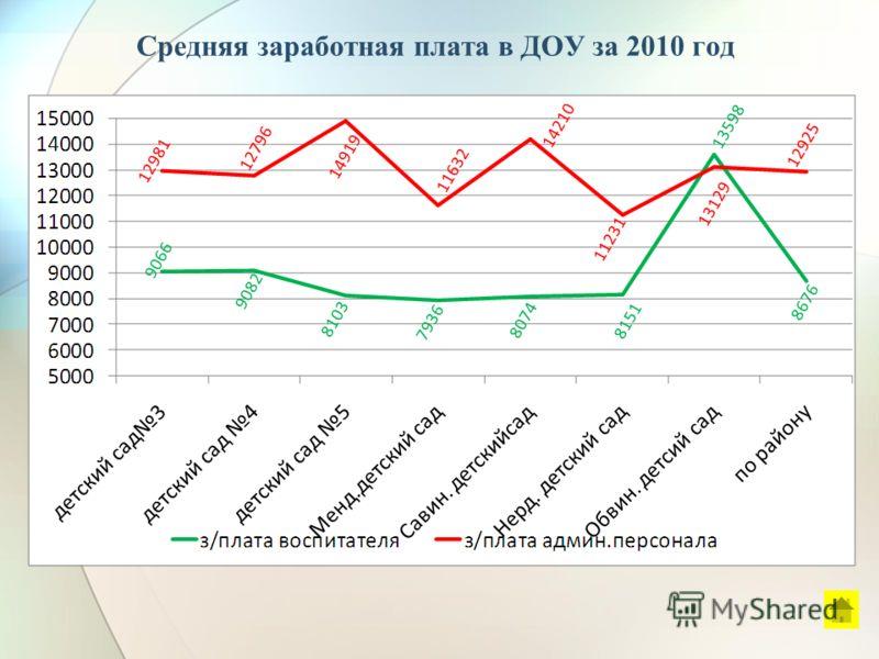 Средняя заработная плата в ДОУ за 2010 год