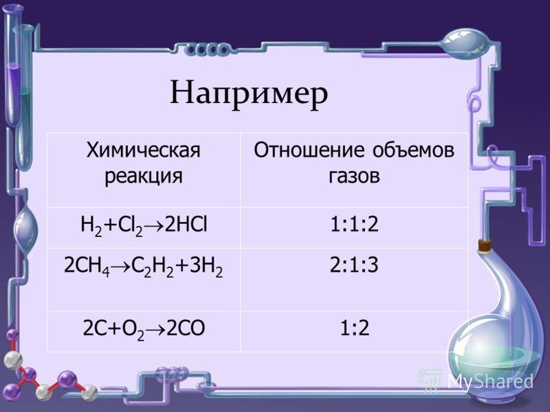 Химическая реакция Отношение объемов газов Н 2 +Cl 2 2HCl 1:1:2 2CH 4 C 2 H 2 +3H 2 2:1:3 2C+O 2 2CO 1:2 Например Химическая реакция Отношение объемов газов Н 2 +Cl 2 2HCl 1:1:2 2CH 4 C 2 H 2 +3H 2 2:1:3 2C+O 2 2CO 1:2