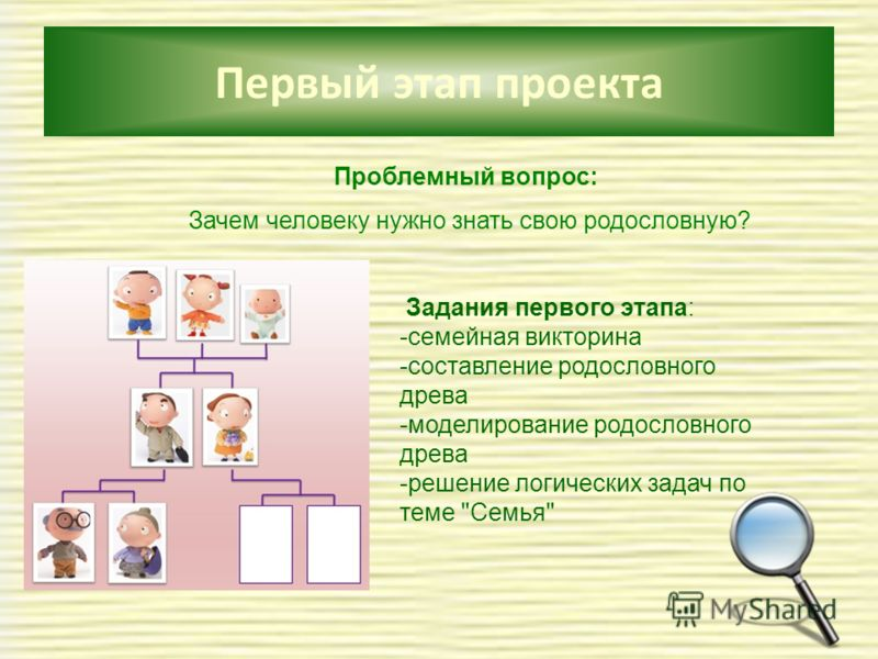 Первый этап проекта Проблемный вопрос: Зачем человеку нужно знать свою родословную? Задания первого этапа: -семейная викторина -составление родословного древа -моделирование родословного древа -решение логических задач по теме Семья