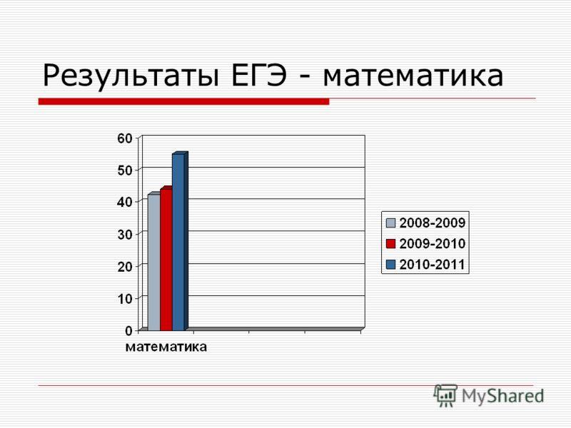 Результаты ЕГЭ - математика