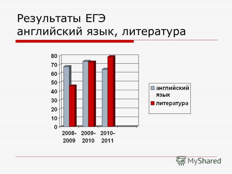 Результаты ЕГЭ английский язык, литература