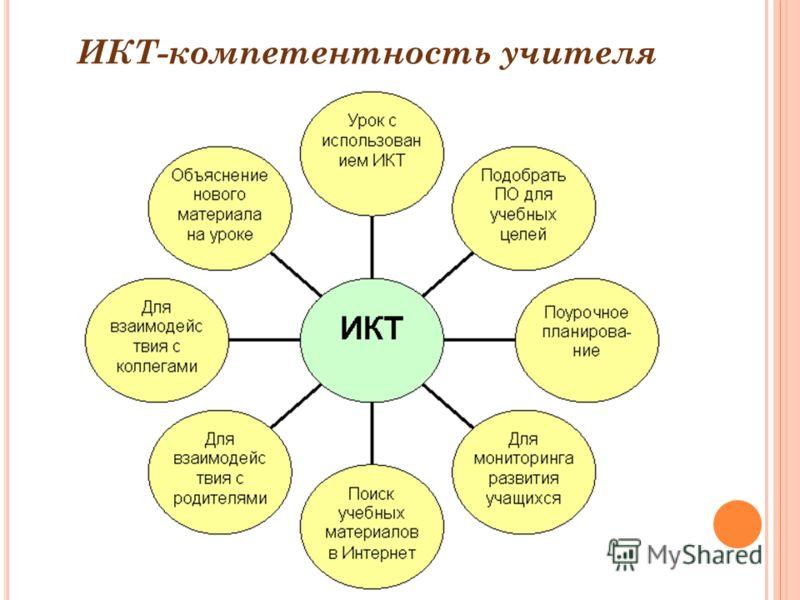 ИКТ-компетентность учителя