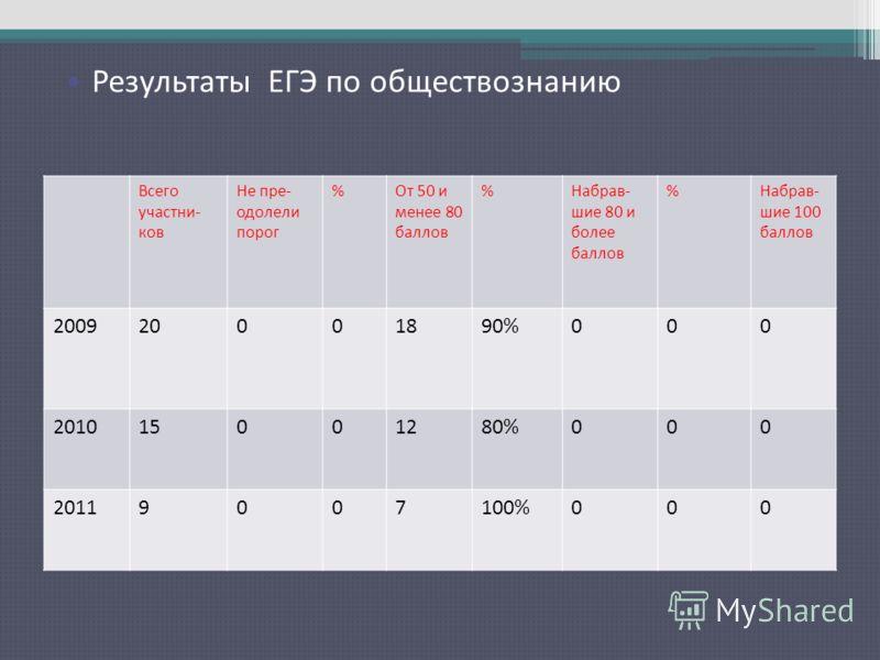 Результаты ЕГЭ по русскому языку Всего участни- ков Не пре- одолели порог %От 50 и менее 80 баллов %Набрав- шие 80 и более баллов %Набрав- шие 100 баллов 200920001890%000 201015001280%000 20119007100%000 Результаты ЕГЭ по обществознанию