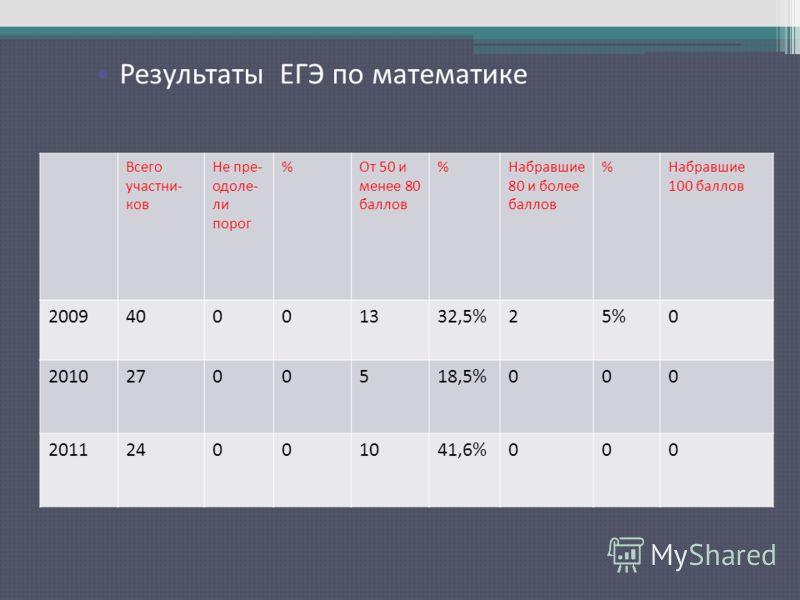Результаты ЕГЭ по русскому языку Всего участни- ков Не пре- одоле- ли порог %От 50 и менее 80 баллов %Набравшие 80 и более баллов %Набравшие 100 баллов 200940001332,5%25%0 20102700518,5%000 201124001041,6%000 Результаты ЕГЭ по математике