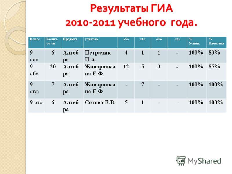 Результаты ГИА 2010-2011 учебного года. КлассКолич. уч-ся Предметучитель«5»«4»«3» «2»% Успев. % Качества 9 «а» 6Алгеб ра Петрачик И.А. 411-100%83% 9 «б» 20Алгеб ра Жаворонки на Е.Ф. 1253-100%85% 9 «в» 7Алгеб ра Жаворонки на Е.Ф. -7--100% 9 «г»6Алгеб