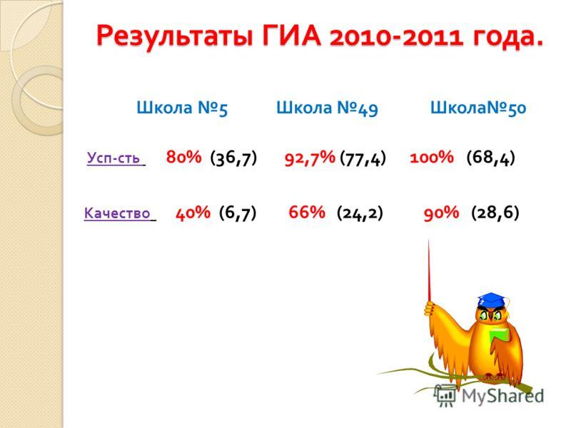 Результаты ГИА 2010-2011 года. Школа 5 Школа 49 Школа 50 Усп - сть 80% (36,7) 92,7% (77,4) 100% (68,4) Качество 40% (6,7) 66% (24,2) 90% (28,6)
