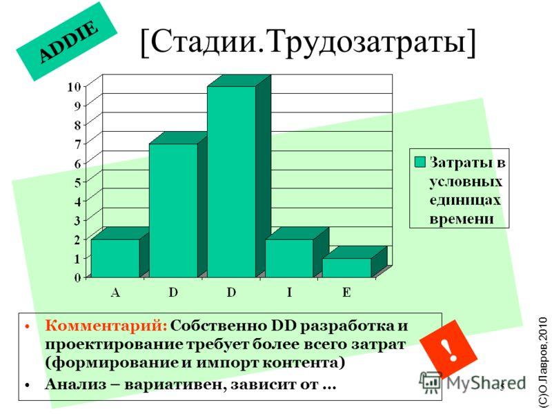 5 ADDIE [Стадии.Трудозатраты] Комментарий: Собственно DD разработка и проектирование требует более всего затрат (формирование и импорт контента) Анализ – вариативен, зависит от … ! ( С ) Щ. Л а в р о в, 2 0 1 0 (С)О.Лавров,2010