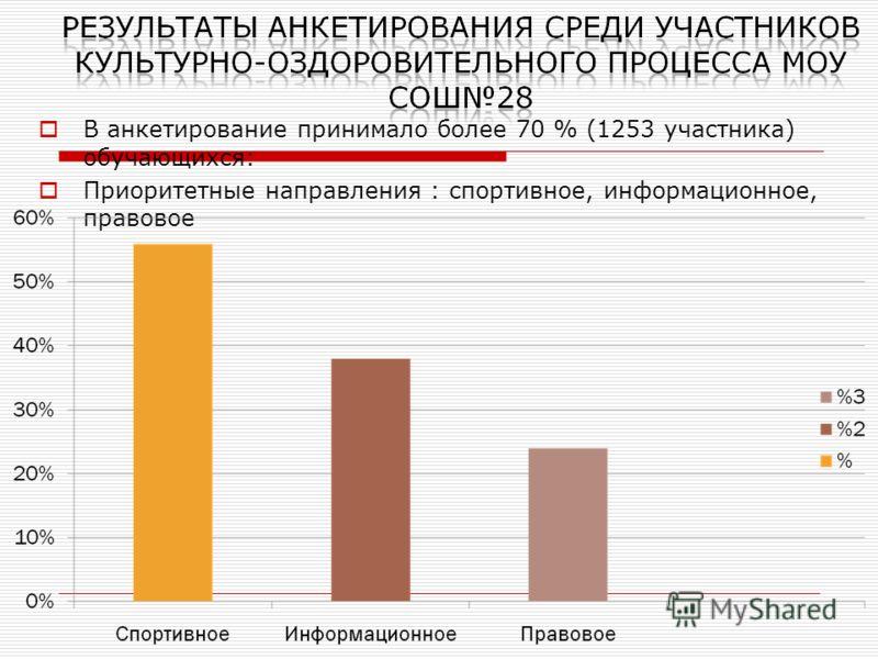 В анкетирование принимало более 70 % (1253 участника) обучающихся: Приоритетные направления : спортивное, информационное, правовое