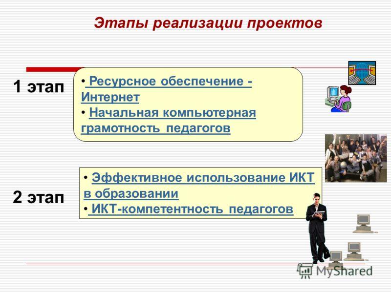 Этапы реализации проектов Ресурсное обеспечение - Интернет Ресурсное обеспечение - Интернет Начальная компьютерная грамотность педагоговНачальная компьютерная грамотность педагогов Эффективное использование ИКТ в образованииЭффективное использование