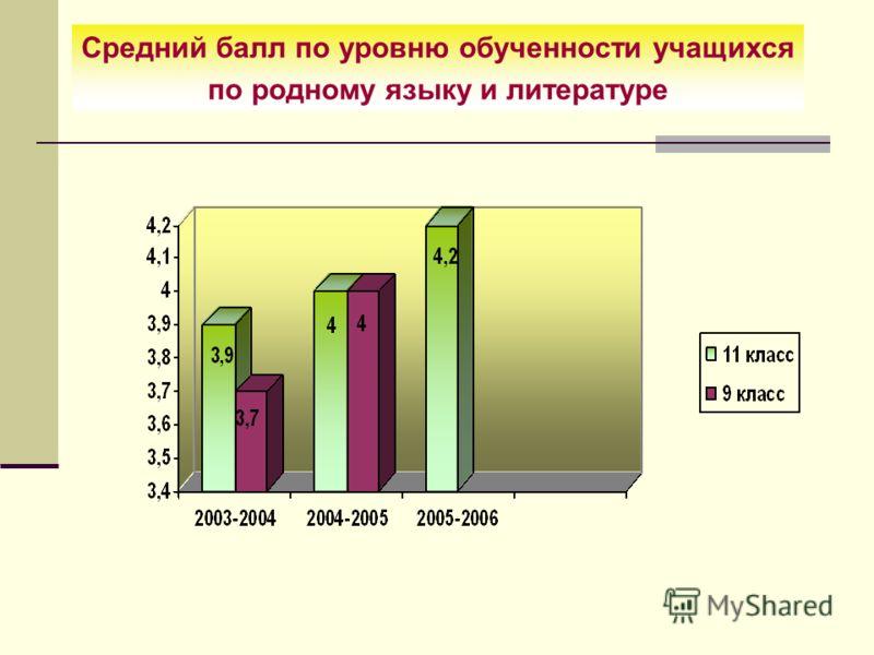 Средний балл по уровню обученности учащихся по родному языку и литературе