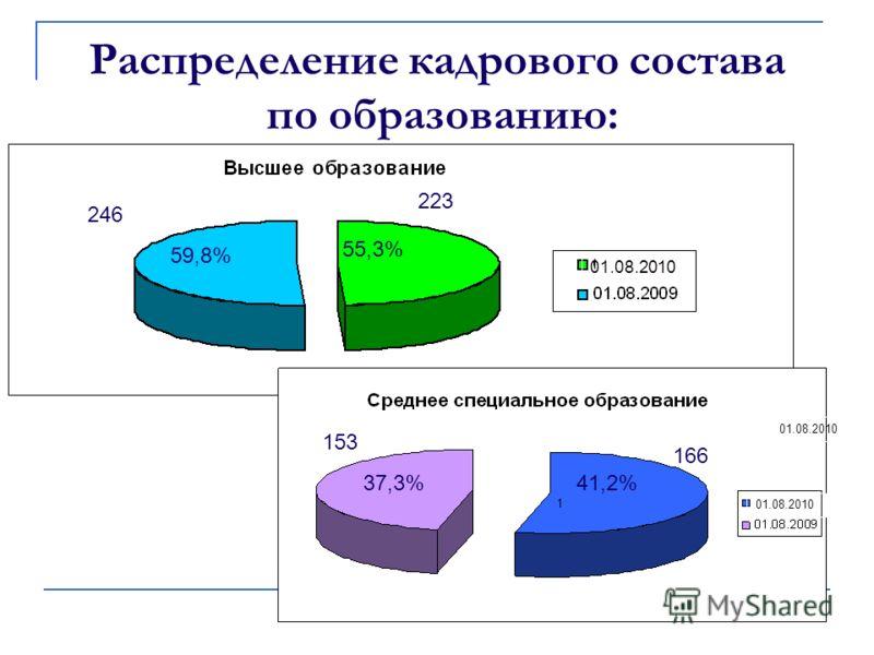 Распределение кадрового состава по образованию: 223 55,3% 246 59,8% 153 166 37,3%41,2% 01.08.2010