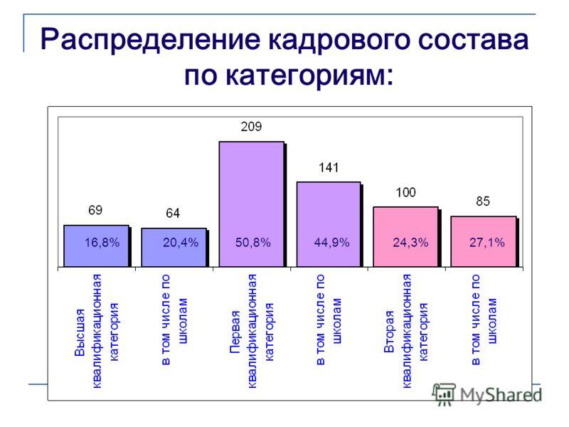 Распределение кадрового состава по категориям: 16,8% 20,4% 50,8% 44,9%24,3%27,1%