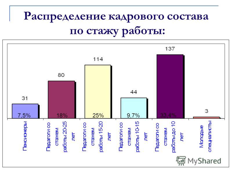 Распределение кадрового состава по стажу работы: 7,5%18% 25% 9,7% 33,4%