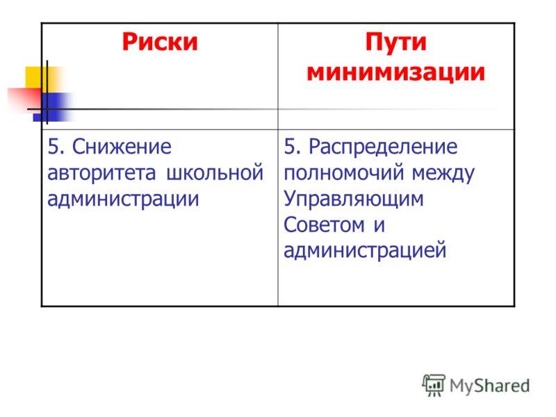 РискиПути минимизации 5. Снижение авторитета школьной администрации 5. Распределение полномочий между Управляющим Советом и администрацией