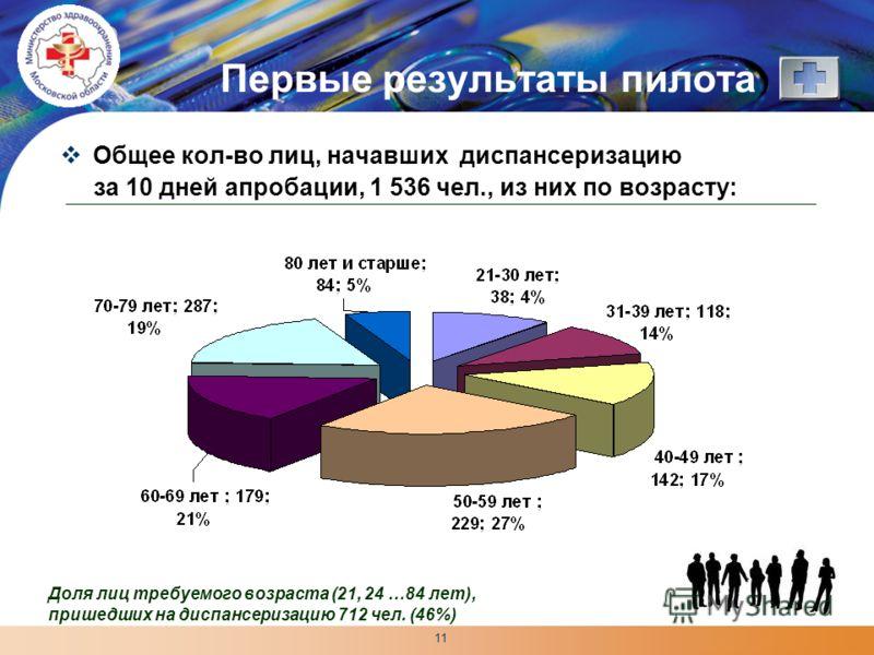 LOGO 11 Первые результаты пилота Общее кол-во лиц, начавших диспансеризацию за 10 дней апробации, 1 536 чел., из них по возрасту: Доля лиц требуемого возраста (21, 24 …84 лет), пришедших на диспансеризацию 712 чел. (46%)