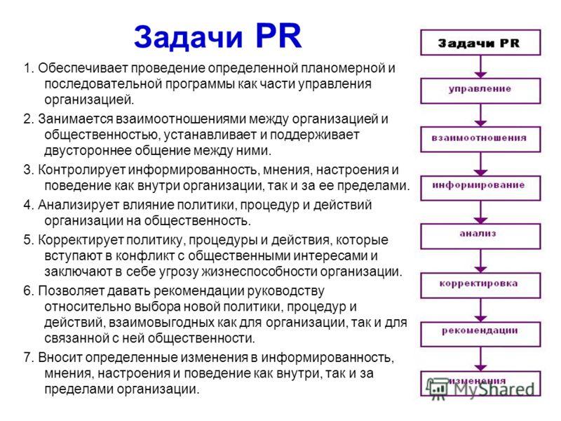 Задачи PR 1. Обеспечивает проведение определенной планомерной и последовательной программы как части управления организацией. 2. Занимается взаимоотношениями между организацией и общественностью, устанавливает и поддерживает двустороннее общение межд