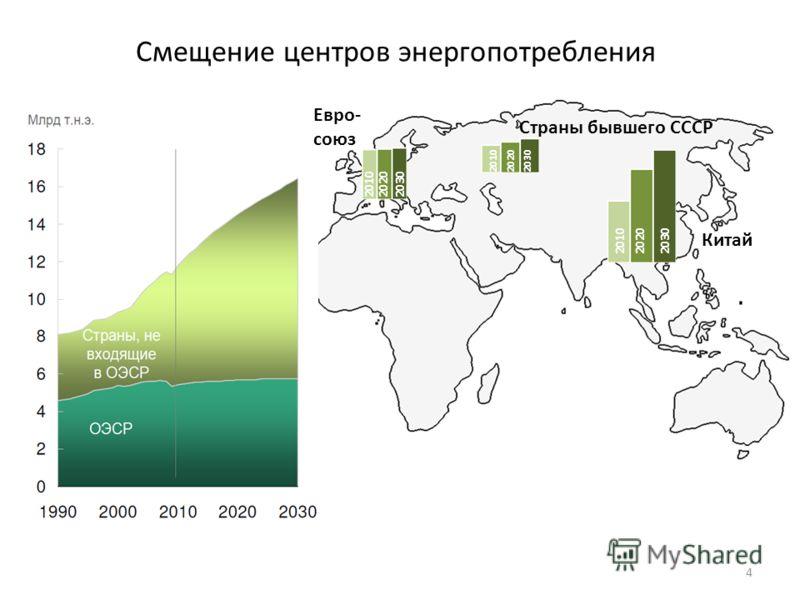 Смещение центров энергопотребления 4 201020202030 201020202030 201020202030 Евро- союз Страны бывшего СССР Китай