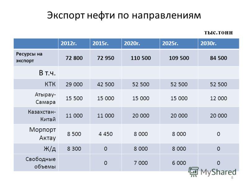 Экспорт нефти по направлениям 8 2012г.2015г.2020г.2025г.2030г. Ресурсы на экспорт 72 80072 950110 500109 50084 500 В т.ч. КТК 29 00042 50052 500 Атырау- Самара 15 50015 000 12 000 Казахстан- Китай 11 000 20 000 Морпорт Актау 8 5004 4508 000 0 Ж/д 8 3