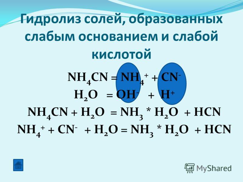 Гидролиз солей, образованных слабым основанием и слабой кислотой NH 4 CN = NH 4 + + CN - H 2 O = OH - + H + NH 4 CN + H 2 O = NH 3 * H 2 O + HCN NH 4 + + CN - + H 2 O = NH 3 * H 2 O + HCN