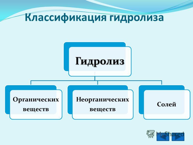 Классификация гидролиза Гидролиз Органических веществ Неорганических веществ Солей