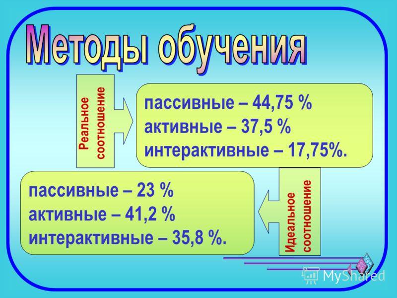 пассивные – 23 % активные – 41,2 % интерактивные – 35,8 %. пассивные – 44,75 % активные – 37,5 % интерактивные – 17,75%. Реальное соотношение Идеальное соотношение