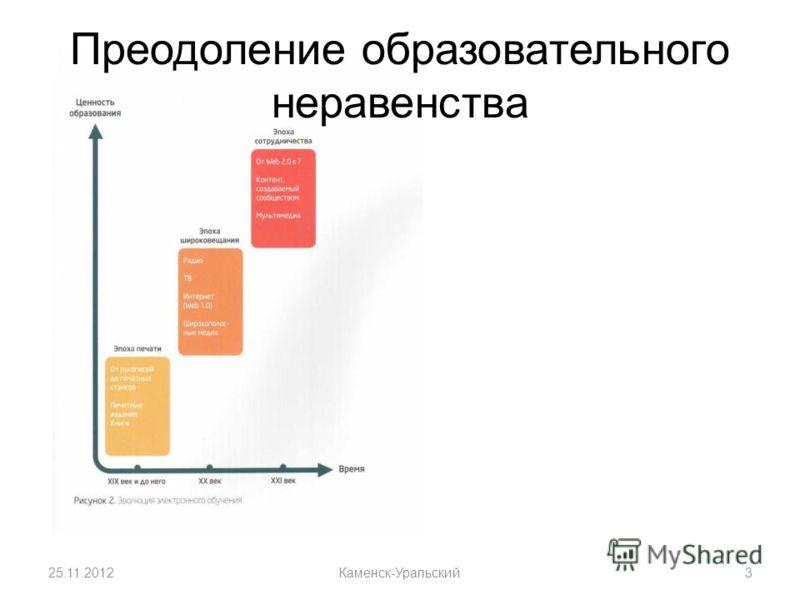 Преодоление образовательного неравенства 25.11.2012Каменск-Уральский3