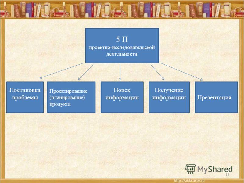 19 5 П проектно-исследовательской деятельности Постановка проблемы Проектирование (планирование) продукта Получение информации Поиск информацииПрезентация