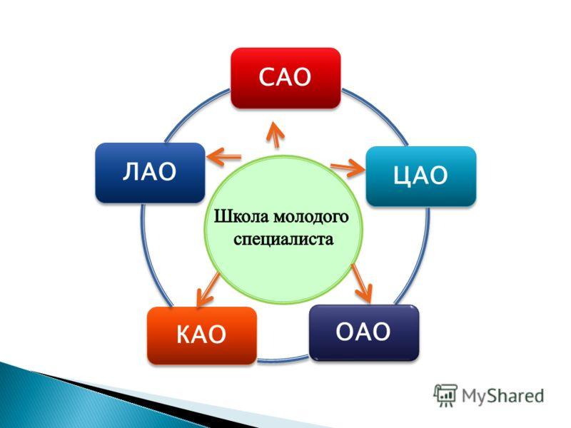 САО ЦАО ОАО КАО ЛАО