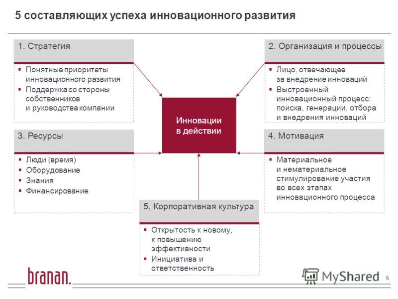 5 составляющих успеха инновационного развития 6 Инновации в действии Понятные приоритеты инновационного развития Поддержка со стороны собственников и руководства компании 1. Стратегия Лицо, отвечающее за внедрение инноваций Выстроенный инновационный