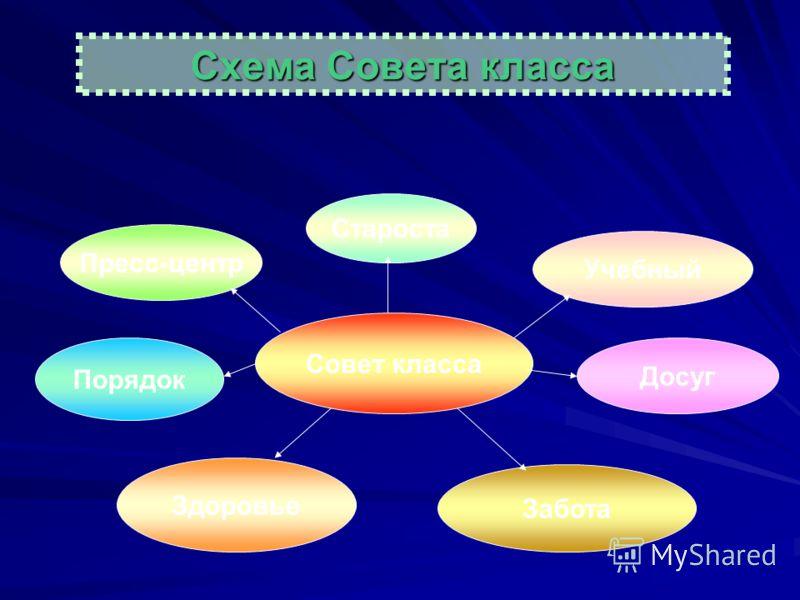 Схема Совета класса Совет класса Староста Учебный Пресс-центр Досуг Порядок Здоровье Забота