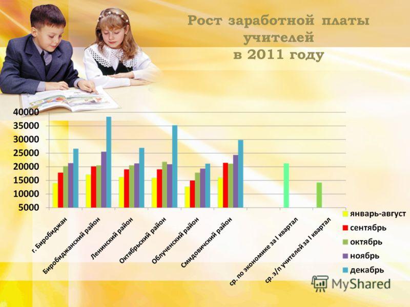 Рост заработной платы учителей в 2011 году