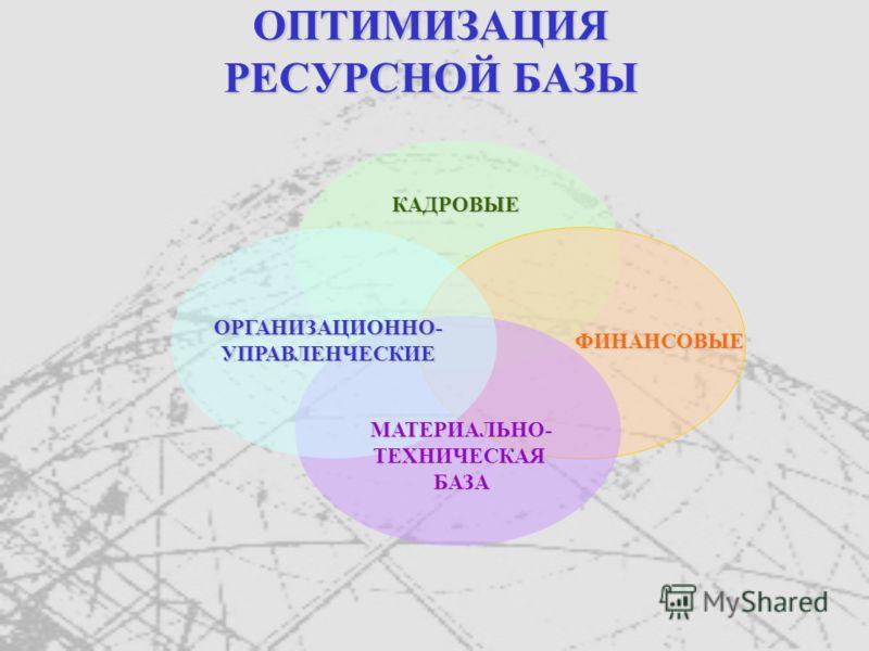ОПТИМИЗАЦИЯ РЕСУРСНОЙ БАЗЫ КАДРОВЫЕ ФИНАНСОВЫЕ ОРГАНИЗАЦИОННО-УПРАВЛЕНЧЕСКИЕ МАТЕРИАЛЬНО-ТЕХНИЧЕСКАЯБАЗА