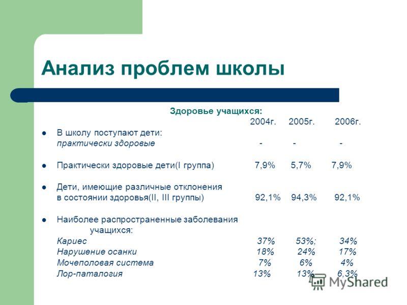 Анализ проблем школы Здоровье учащихся: 2004г. 2005г. 2006г. В школу поступают дети: практически здоровые - - - Практически здоровые дети(I группа) 7,9% 5,7% 7,9% Дети, имеющие различные отклонения в состоянии здоровья(II, III группы) 92,1% 94,3% 92,