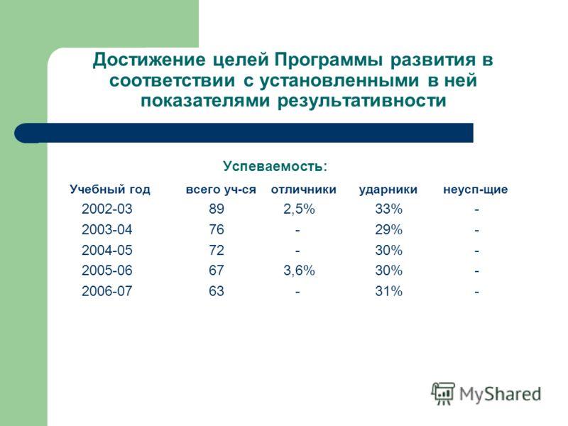 Достижение целей Программы развития в соответствии с установленными в ней показателями результативности Успеваемость: Учебный год всего уч-ся отличники ударники неусп-щие 2002-03 89 2,5% 33% - 2003-04 76 - 29% - 2004-05 72 - 30% - 2005-06 67 3,6% 30%