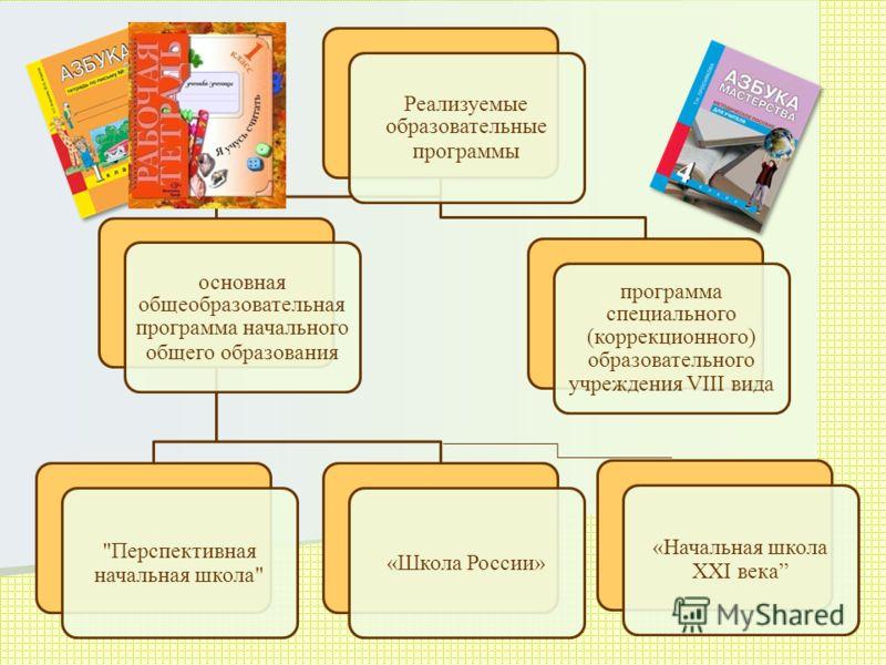 Реализуемые образовательные программы основная общеобразовательная программа начального общего образования