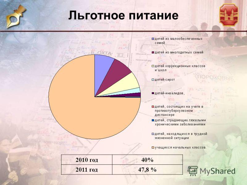 Льготное питание 2010 год40% 2011 год47,8 %