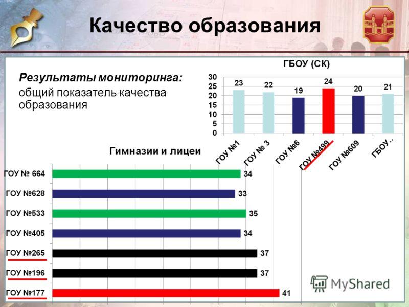 Качество образования Результаты мониторинга: общий показатель качества образования