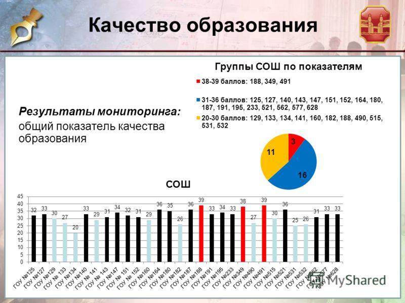Результаты мониторинга: общий показатель качества образования Качество образования