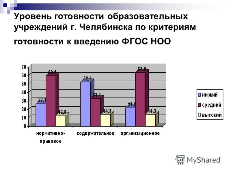 Уровень готовности образовательных учреждений г. Челябинска по критериям готовности к введению ФГОС НОО